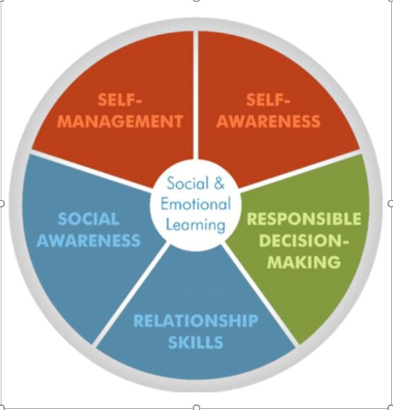Social Emotional Intelligence Is >> Social And Emotional Learning Tabatha Marden
